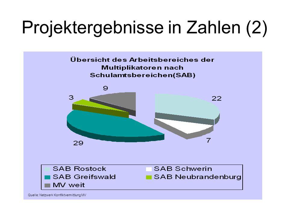 Projektergebnisse in Zahlen (3) Quelle: Netzwerk Konfliktvermittlung MV