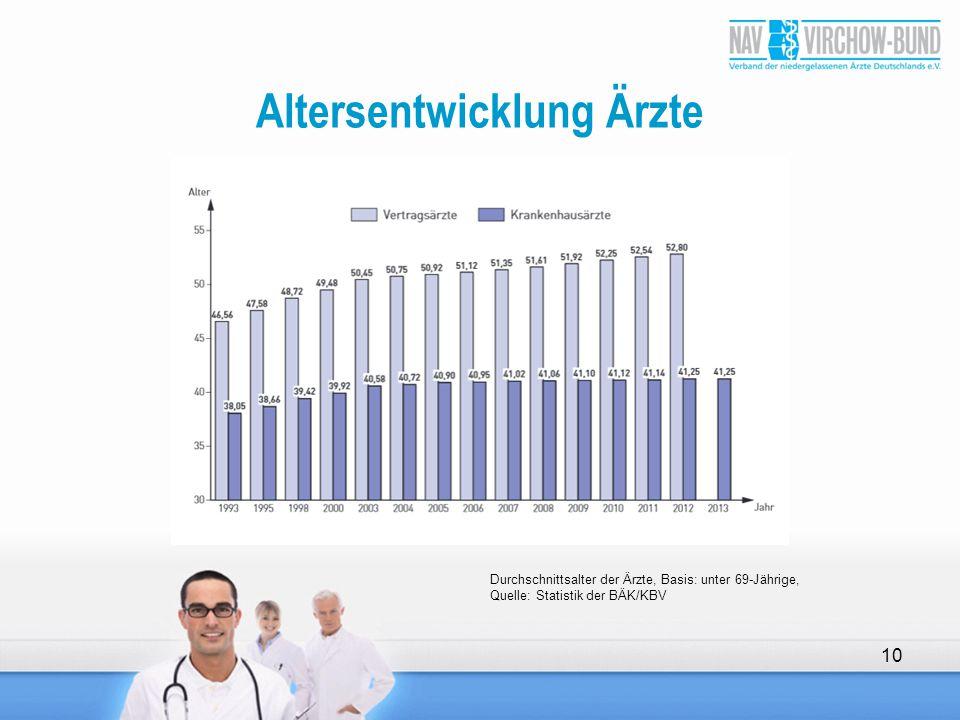 Altersentwicklung Ärzte 10 Durchschnittsalter der Ärzte, Basis: unter 69-Jährige, Quelle: Statistik der BÄK/KBV