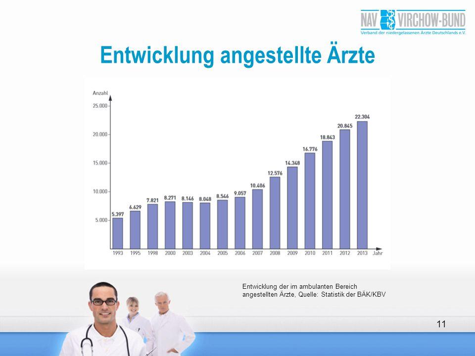 Entwicklung angestellte Ärzte 11 Entwicklung der im ambulanten Bereich angestellten Ärzte, Quelle: Statistik der BÄK/KBV
