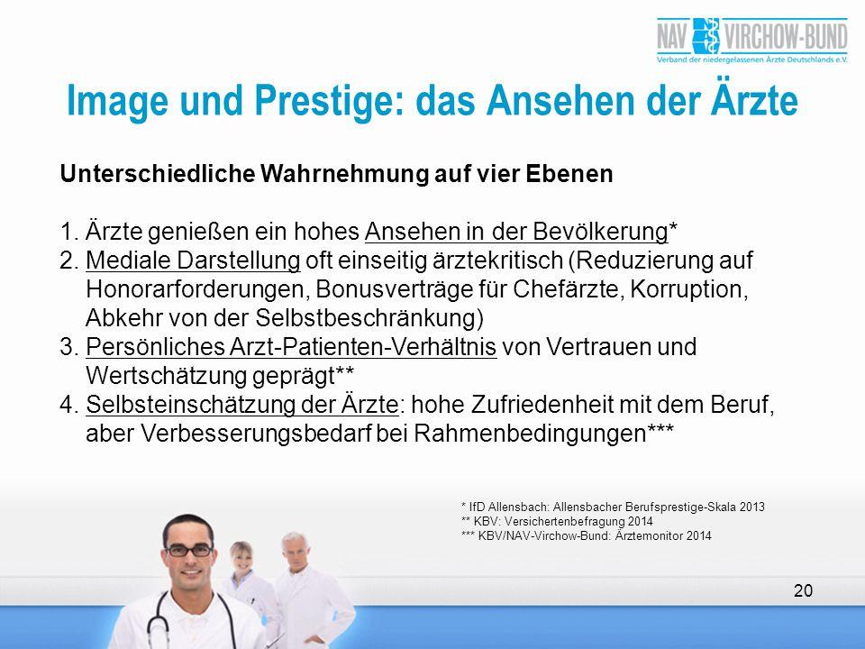 Image und Prestige: das Ansehen der Ärzte 20 Unterschiedliche Wahrnehmung auf vier Ebenen 1.Ärzte genießen ein hohes Ansehen in der Bevölkerung* 2.Med