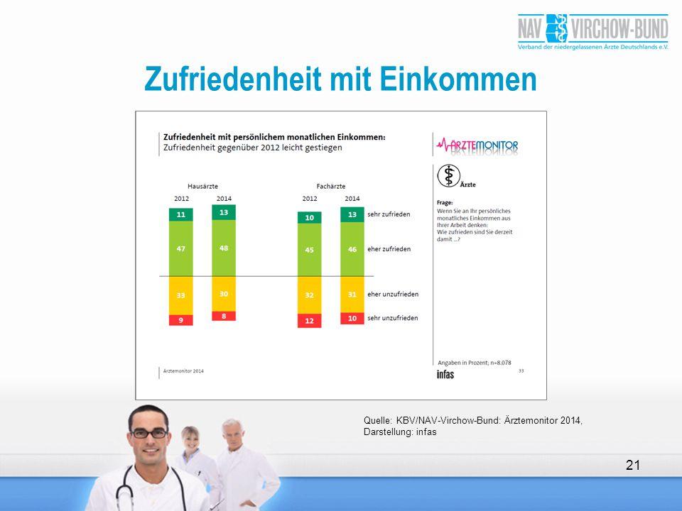 Zufriedenheit mit Einkommen 21 Quelle: KBV/NAV-Virchow-Bund: Ärztemonitor 2014, Darstellung: infas