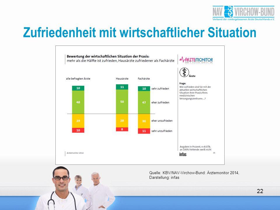 Zufriedenheit mit wirtschaftlicher Situation 22 Quelle: KBV/NAV-Virchow-Bund: Ärztemonitor 2014, Darstellung: infas