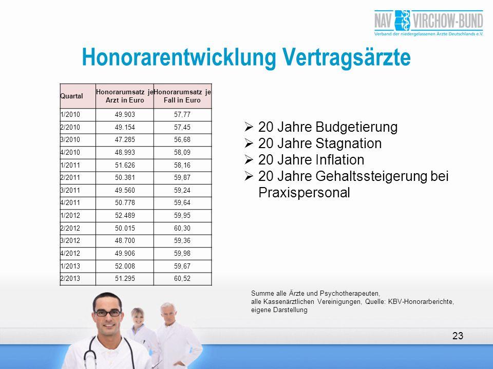 Honorarentwicklung Vertragsärzte 23 Quartal Honorarumsatz je Arzt in Euro Honorarumsatz je Fall in Euro 1/201049.90357,77 2/201049.15457,45 3/201047.2