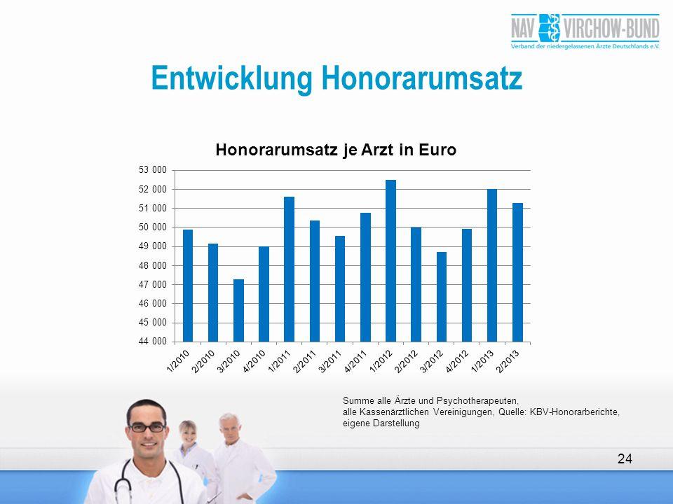 Entwicklung Honorarumsatz 24 Summe alle Ärzte und Psychotherapeuten, alle Kassenärztlichen Vereinigungen, Quelle: KBV-Honorarberichte, eigene Darstell