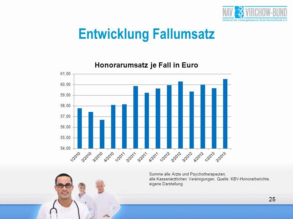 Entwicklung Fallumsatz 25 Summe alle Ärzte und Psychotherapeuten, alle Kassenärztlichen Vereinigungen, Quelle: KBV-Honorarberichte, eigene Darstellung