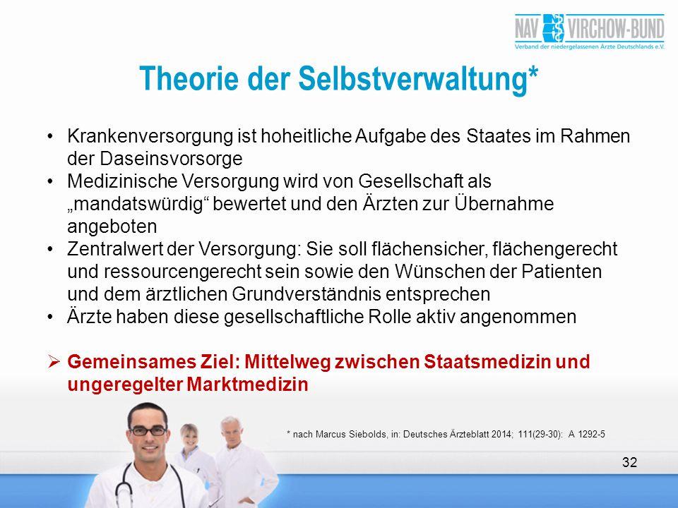 Theorie der Selbstverwaltung* 32 Krankenversorgung ist hoheitliche Aufgabe des Staates im Rahmen der Daseinsvorsorge Medizinische Versorgung wird von