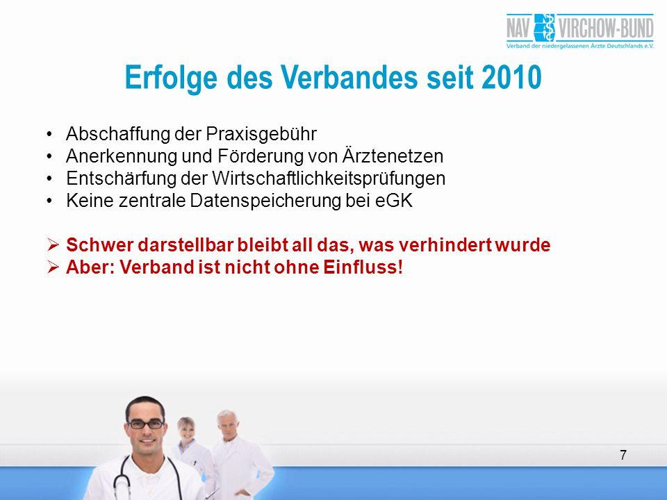 Erfolge des Verbandes seit 2010 Abschaffung der Praxisgebühr Anerkennung und Förderung von Ärztenetzen Entschärfung der Wirtschaftlichkeitsprüfungen K