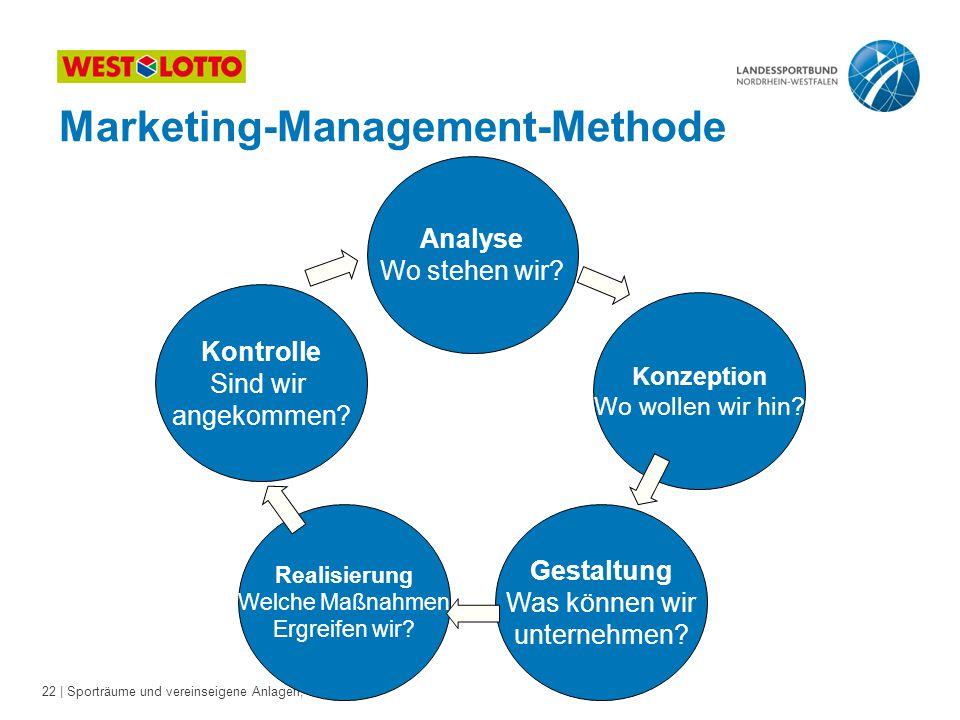 22 | Sporträume und vereinseigene Anlagen, 26.08.2011 Marketing-Management-Methode Analyse Wo stehen wir? Kontrolle Sind wir angekommen? Konzeption Wo