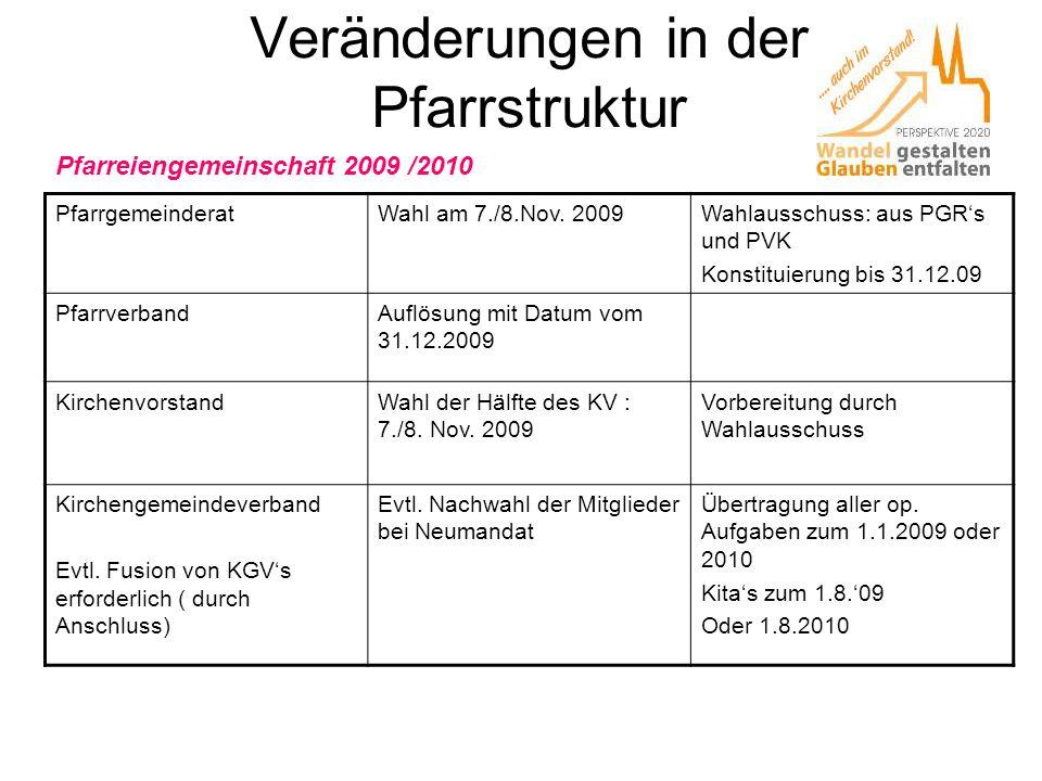 Veränderungen in der Pfarrstruktur PfarrgemeinderatWahl am 7./8.Nov. 2009Wahlausschuss: aus PGR's und PVK Konstituierung bis 31.12.09 PfarrverbandAufl