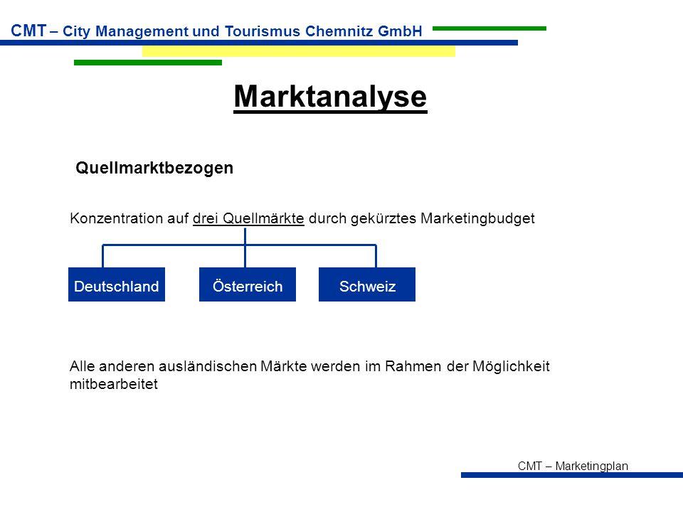 CMT – Marketingplan CMT – City Management und Tourismus Chemnitz GmbH Marktanalyse Quellmarktbezogen Konzentration auf drei Quellmärkte durch gekürztes Marketingbudget DeutschlandÖsterreichSchweiz Alle anderen ausländischen Märkte werden im Rahmen der Möglichkeit mitbearbeitet