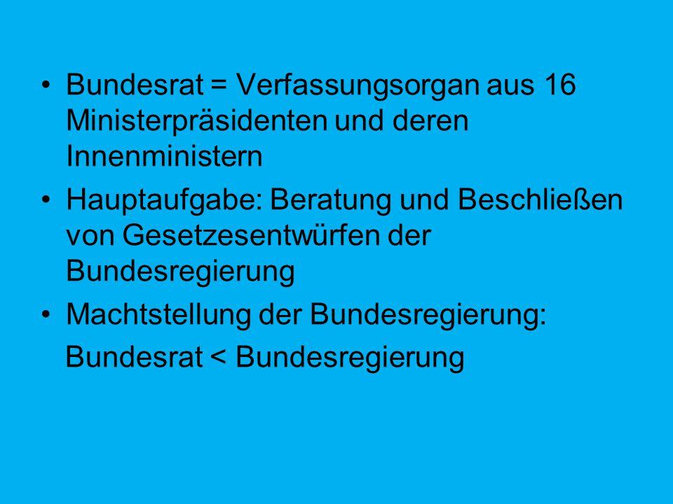 Bundesrat = Verfassungsorgan aus 16 Ministerpräsidenten und deren Innenministern Hauptaufgabe: Beratung und Beschließen von Gesetzesentwürfen der Bund