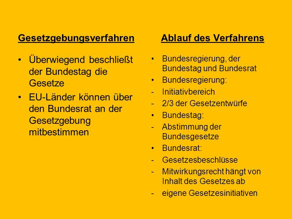 Gesetzgebungsverfahren Überwiegend beschließt der Bundestag die Gesetze EU-Länder können über den Bundesrat an der Gesetzgebung mitbestimmen Ablauf de