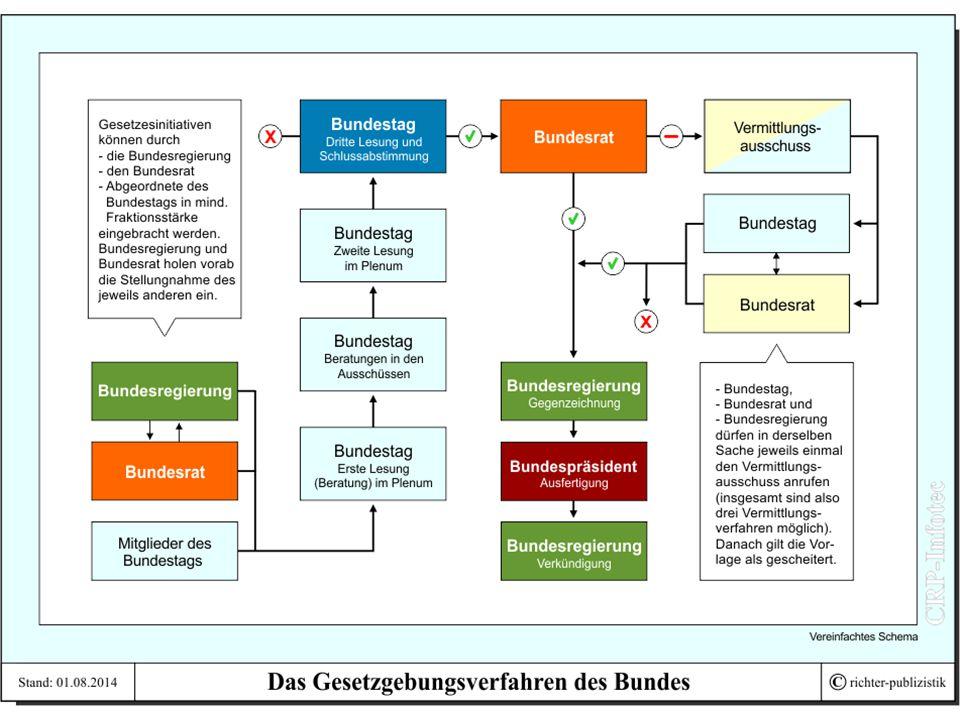 Danke für eure Aufmerksamkeit.Quelle: http://www.crp- infotec.de/01deu/system/grafs/gesetzgebung.