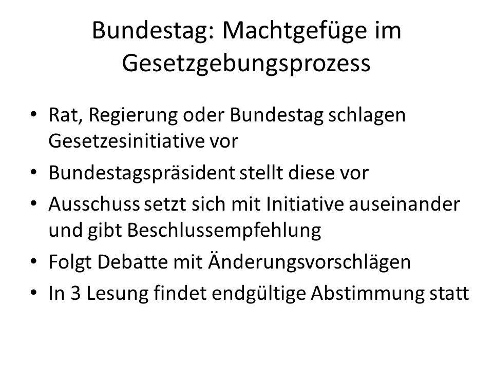 Bundestag: Machtgefüge im Gesetzgebungsprozess Gesetzinitiative wird Regierung und Rat vorgelegt Wenn diese zustimmen, unterzeichnet Bundespräsident das Gesetz Wenn es abgelehnt wird, entsteht Vermittlungsausschuss und Kompromissfindung Wenn dann zugestimmt wird, unterzeichnet Präsident Bei erneutem Ablehnen verfällt Gesetzinitiative