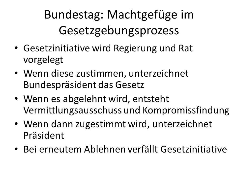 Bundesregierung Besteht aus Bundeskanzlerin und Bundesministern Ist Regierung der Bundesrepublik Exekutivgewalt auf Bundesebene Kann Gesetze in Bundestag bringen, also auch Einfluss auf Legislative Spricht über Gesetzentwürfe und Verordnungen Erlaubt Gesetzvorlagen in Bundestag einzubringen