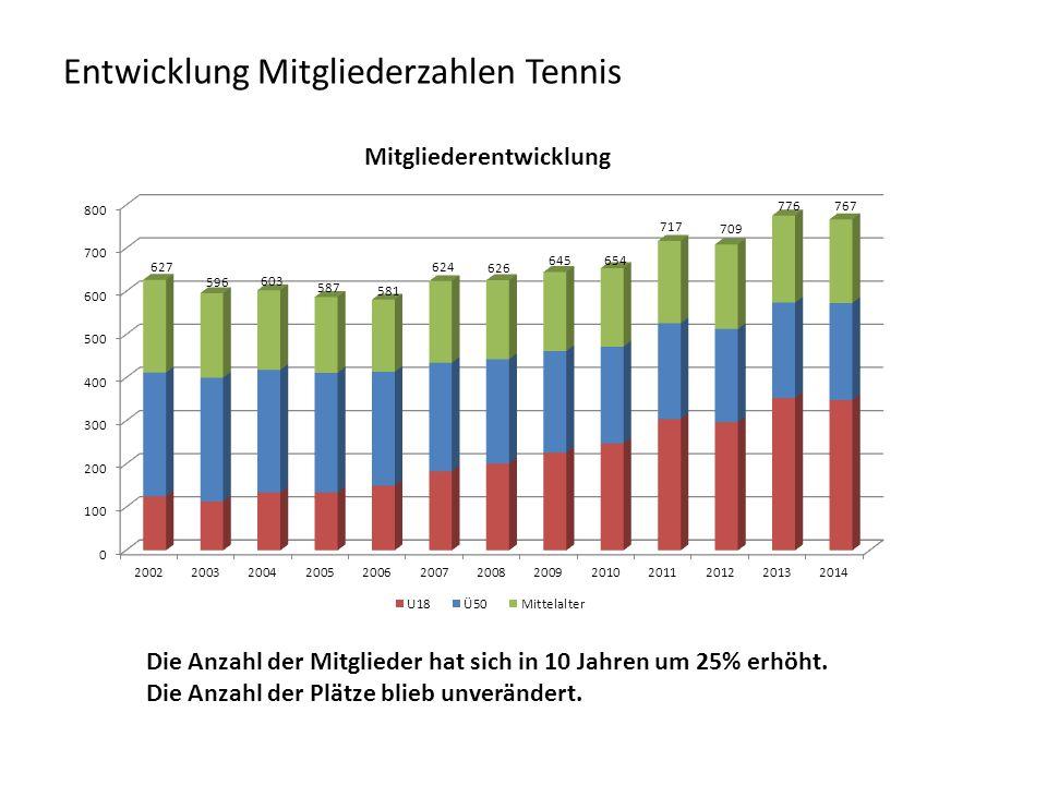 Entwicklung Mitgliederzahlen Tennis Die Anzahl der Mitglieder hat sich in 10 Jahren um 25% erhöht. Die Anzahl der Plätze blieb unverändert.