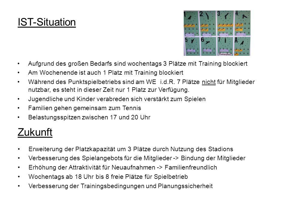 IST-Situation Aufgrund des großen Bedarfs sind wochentags 3 Plätze mit Training blockiert Am Wochenende ist auch 1 Platz mit Training blockiert Währen