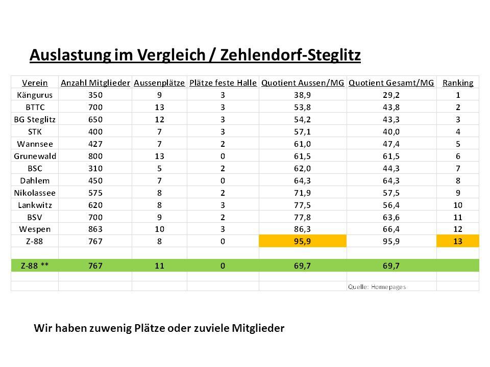 Auslastung im Vergleich / Zehlendorf-Steglitz Wir haben zuwenig Plätze oder zuviele Mitglieder