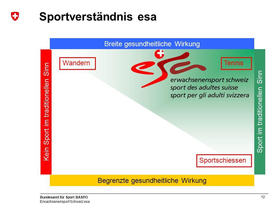 12 Bundesamt für Sport BASPO Erwachsenensport Schweiz esa Kein Sport im traditionellen Sinn Sport im traditionellen Sinn Breite gesundheitliche Wirkun