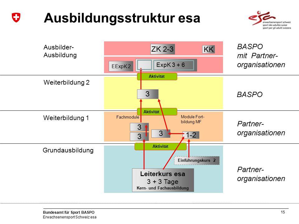 15 Bundesamt für Sport BASPO Erwachsenensport Schweiz esa Weiterbildung 2 Weiterbildung 1 Grundausbildung Ausbilder- Ausbildung Ausbildungsstruktur es