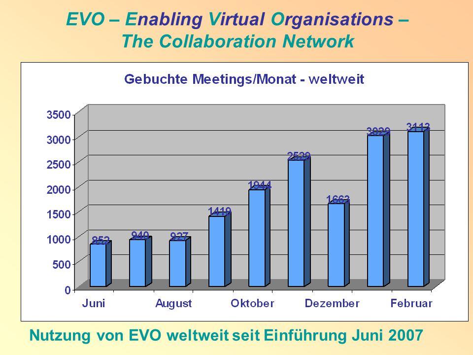 Nutzung von EVO weltweit seit Einführung Juni 2007