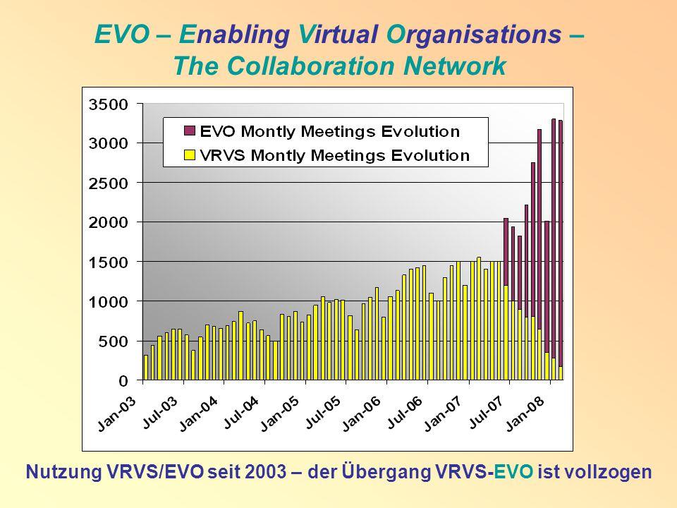 EVO – Enabling Virtual Organisations – The Collaboration Network Nutzung VRVS/EVO seit 2003 – der Übergang VRVS-EVO ist vollzogen