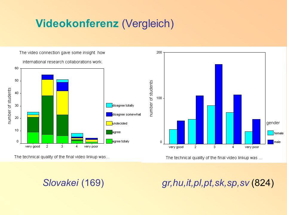 Slovakei (169)gr,hu,it,pl,pt,sk,sp,sv (824) Videokonferenz (Vergleich)
