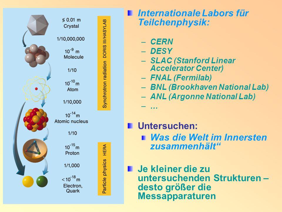Internationale Labors für Teilchenphysik: –CERN –DESY –SLAC (Stanford Linear Accelerator Center) –FNAL (Fermilab) –BNL (Brookhaven National Lab) –ANL