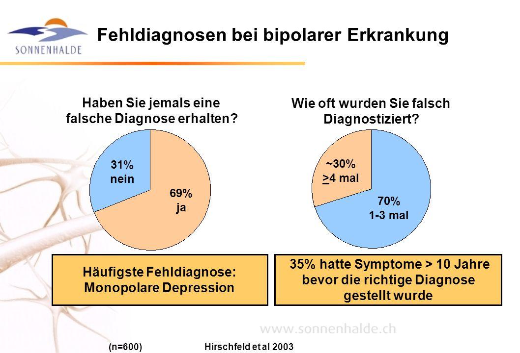 (n=600) Hirschfeld et al 2003 35% hatte Symptome > 10 Jahre bevor die richtige Diagnose gestellt wurde 31% nein 69% ja ~30% >4 mal 70% 1-3 mal Haben S