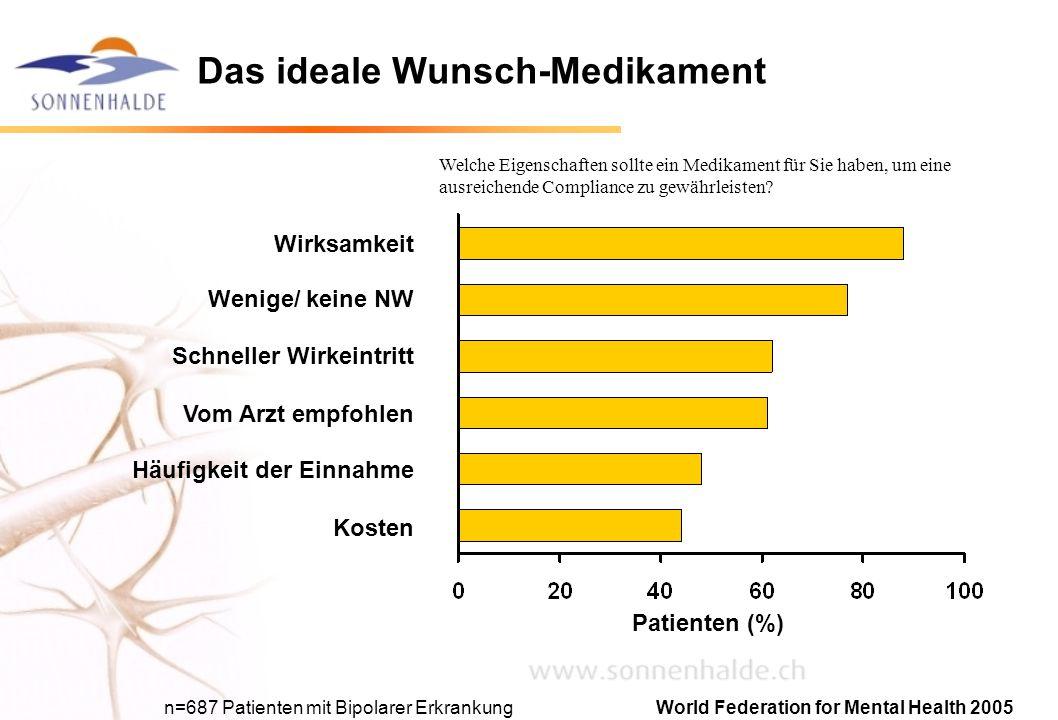 Das ideale Wunsch-Medikament Wenige/ keine NW Wirksamkeit Schneller Wirkeintritt Vom Arzt empfohlen Häufigkeit der Einnahme Kosten Patienten (%) Welch