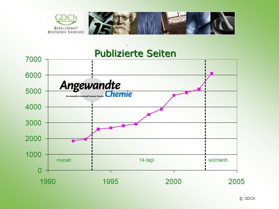 © GDCh l 0 1000 2000 3000 4000 5000 6000 7000 1990199520002005 monatl.14-tägl.wöchentl.