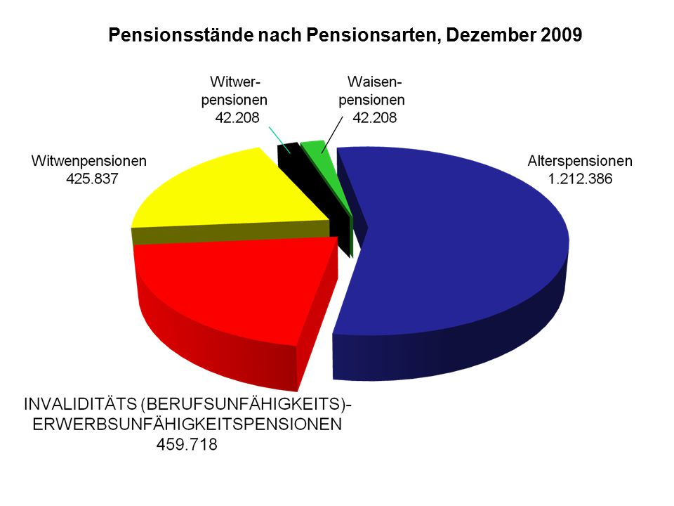 Pensionsstände nach Pensionsarten, Dezember 2009
