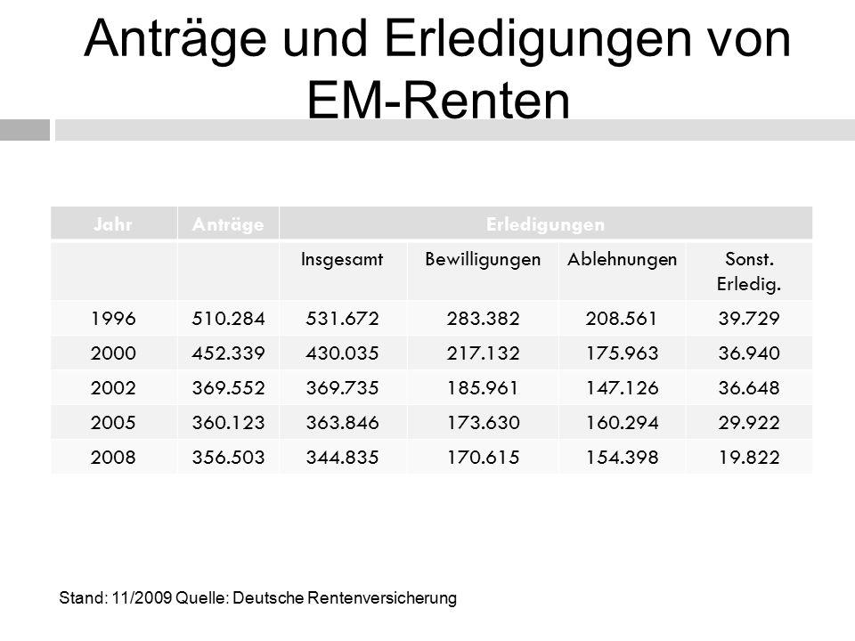Anträge und Erledigungen von EM-Renten JahrAnträgeErledigungen InsgesamtBewilligungenAblehnungenSonst.