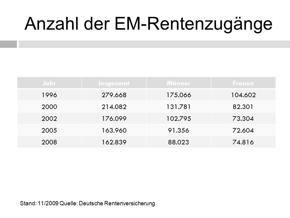 Anzahl der EM-Rentenzugänge JahrInsgesamtMännerFrauen 1996279.668175.066104.602 2000214.082131.78182.301 2002176.099102.79573.304 2005163.96091.35672.604 2008162.83988.02374.816 Stand: 11/2009 Quelle: Deutsche Rentenversicherung