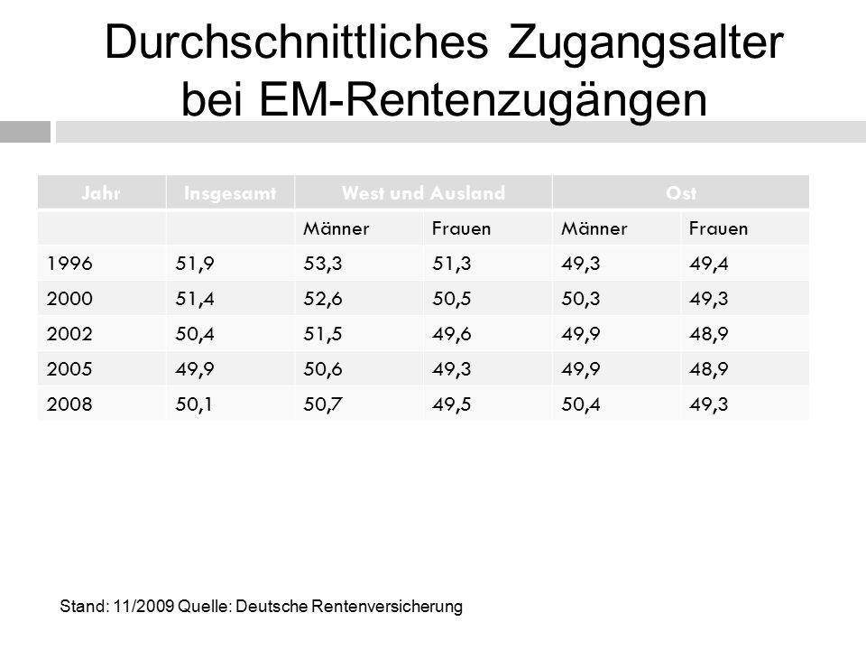 Durchschnittliches Zugangsalter bei EM-Rentenzugängen JahrInsgesamtWest und AuslandOst MännerFrauenMännerFrauen 199651,953,351,349,349,4 200051,452,650,550,349,3 200250,451,549,649,948,9 200549,950,649,349,948,9 200850,150,749,550,449,3 Stand: 11/2009 Quelle: Deutsche Rentenversicherung