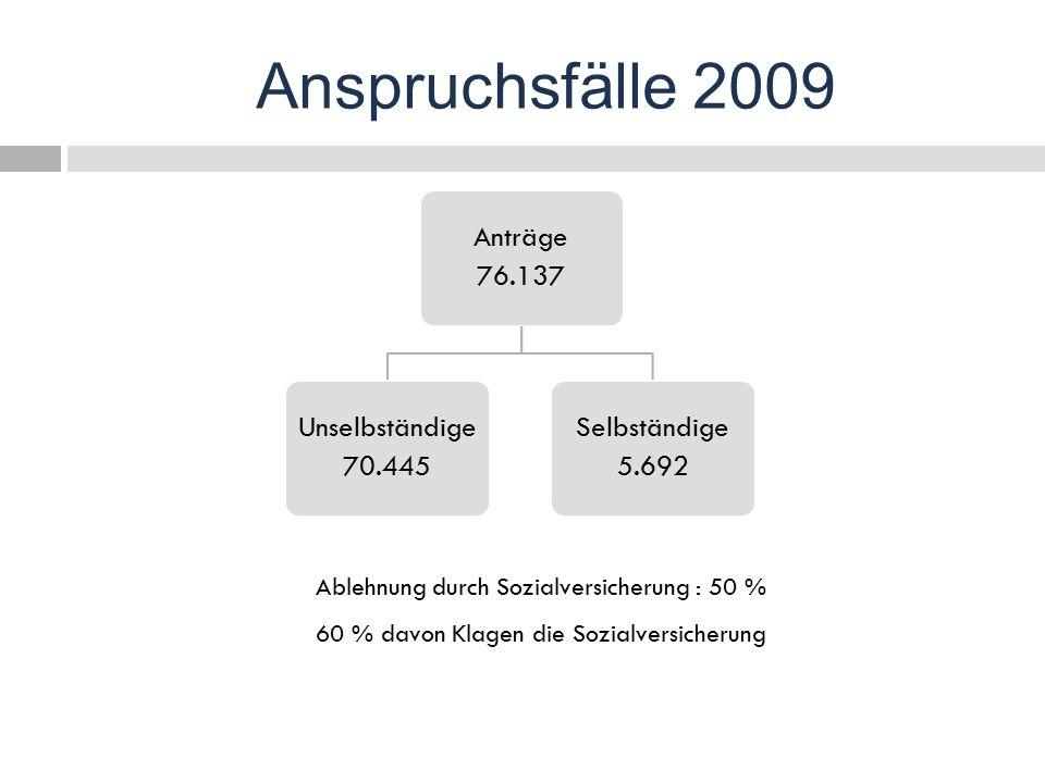 Ablehnung durch Sozialversicherung : 50 % 60 % davon Klagen die Sozialversicherung Anspruchsfälle 2009