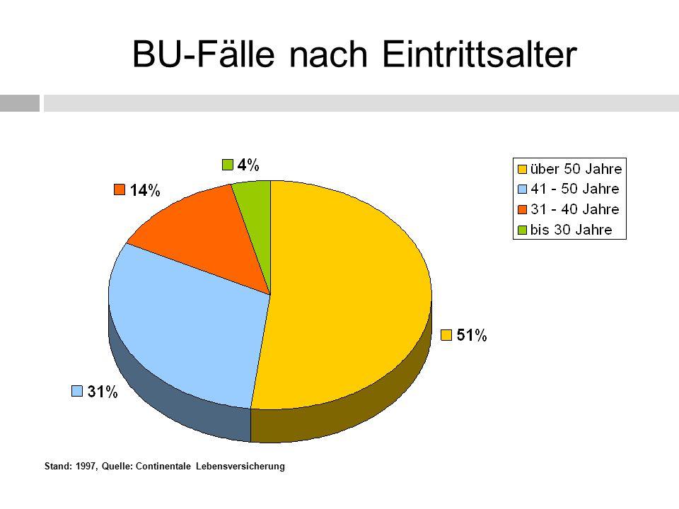 Stand: 1997, Quelle: Continentale Lebensversicherung BU-Fälle nach Eintrittsalter