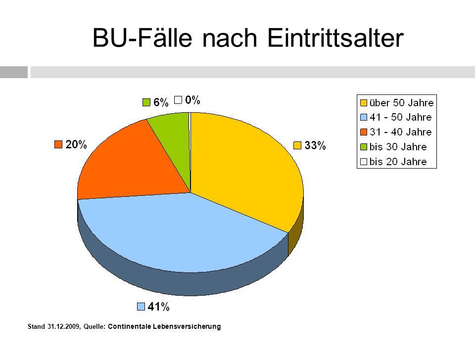 Stand 31.12.2009, Quelle : Continentale Lebensversicherung BU-Fälle nach Eintrittsalter
