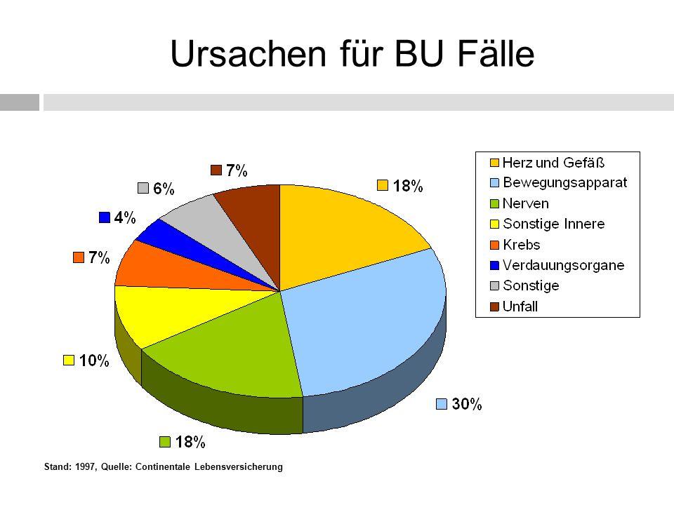 Stand: 1997, Quelle: Continentale Lebensversicherung Ursachen für BU Fälle