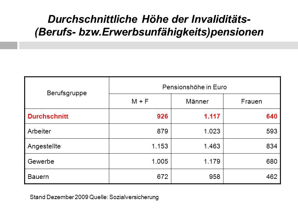 Durchschnittliche Höhe der Invaliditäts- (Berufs- bzw.Erwerbsunfähigkeits)pensionen Berufsgruppe Pensionshöhe in Euro M + FMännerFrauen Durchschnitt9261.117640 Arbeiter8791.023593 Angestellte1.1531.463834 Gewerbe1.0051.179680 Bauern672958462 Stand Dezember 2009 Quelle: Sozialversicherung