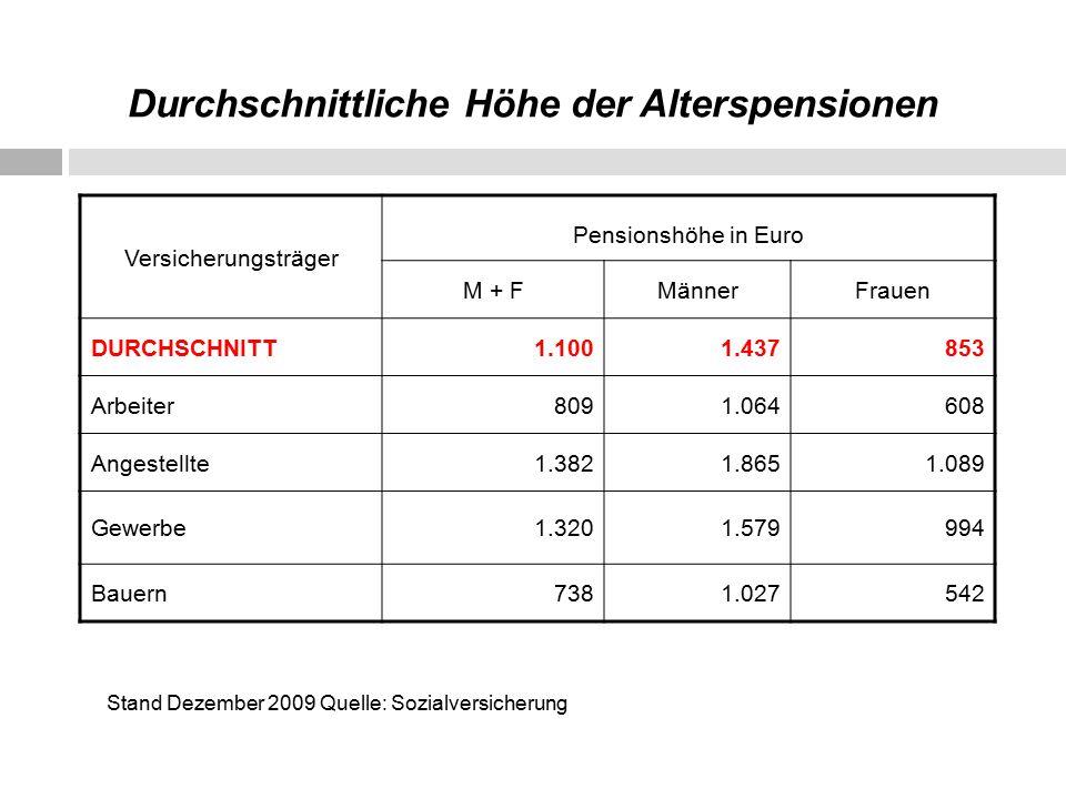 Durchschnittliche Höhe der Alterspensionen Versicherungsträger Pensionshöhe in Euro M + FMännerFrauen DURCHSCHNITT1.1001.437853 Arbeiter8091.064608 Angestellte1.3821.8651.089 Gewerbe1.3201.579994 Bauern7381.027542 Stand Dezember 2009 Quelle: Sozialversicherung