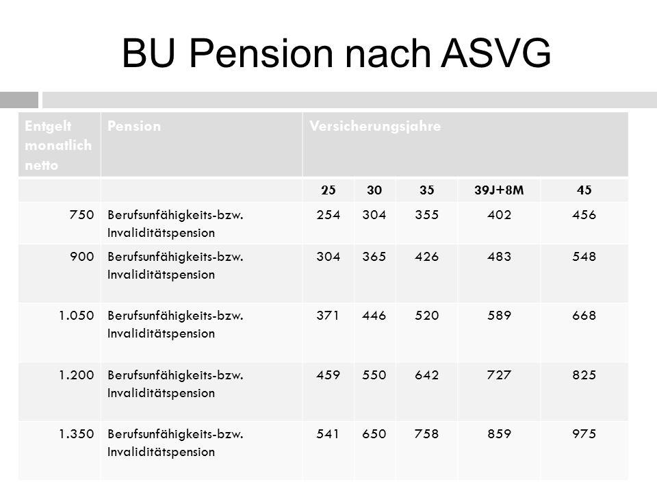 BU Pension nach ASVG Entgelt monatlich netto PensionVersicherungsjahre 25303539J+8M45 750Berufsunfähigkeits-bzw.