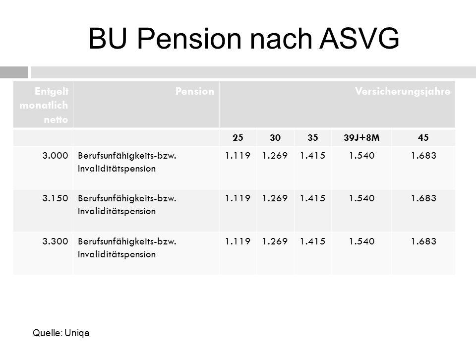 BU Pension nach ASVG Entgelt monatlich netto PensionVersicherungsjahre 25303539J+8M45 3.000Berufsunfähigkeits-bzw.