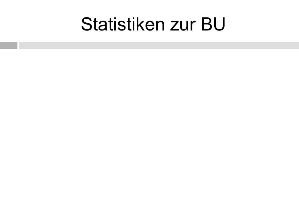 Statistiken zur BU