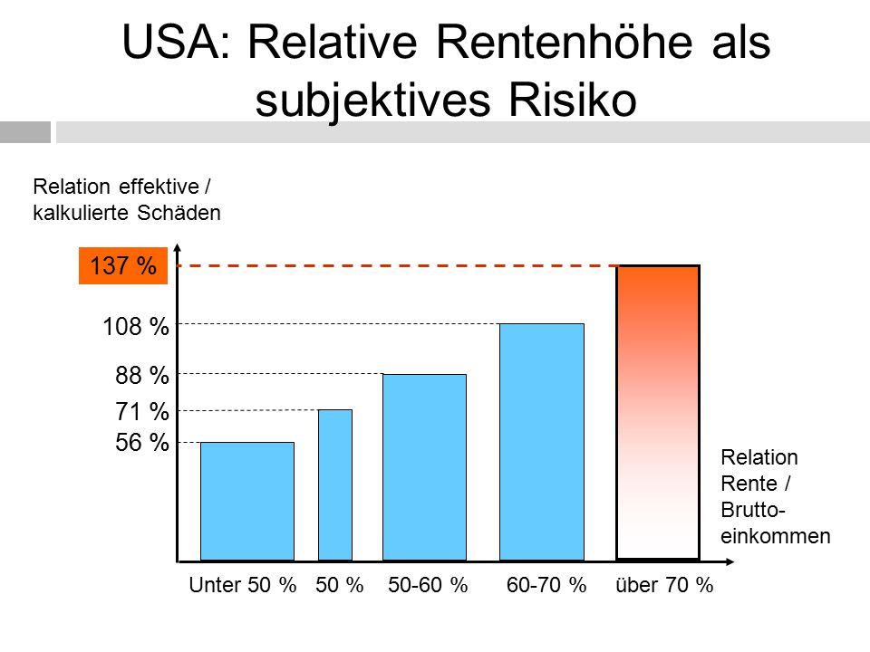 Unter 50 %50 %50-60 %60-70 %über 70 % 108 % 88 % 71 % 56 % Relation Rente / Brutto- einkommen Relation effektive / kalkulierte Schäden 137 % USA: Relative Rentenhöhe als subjektives Risiko