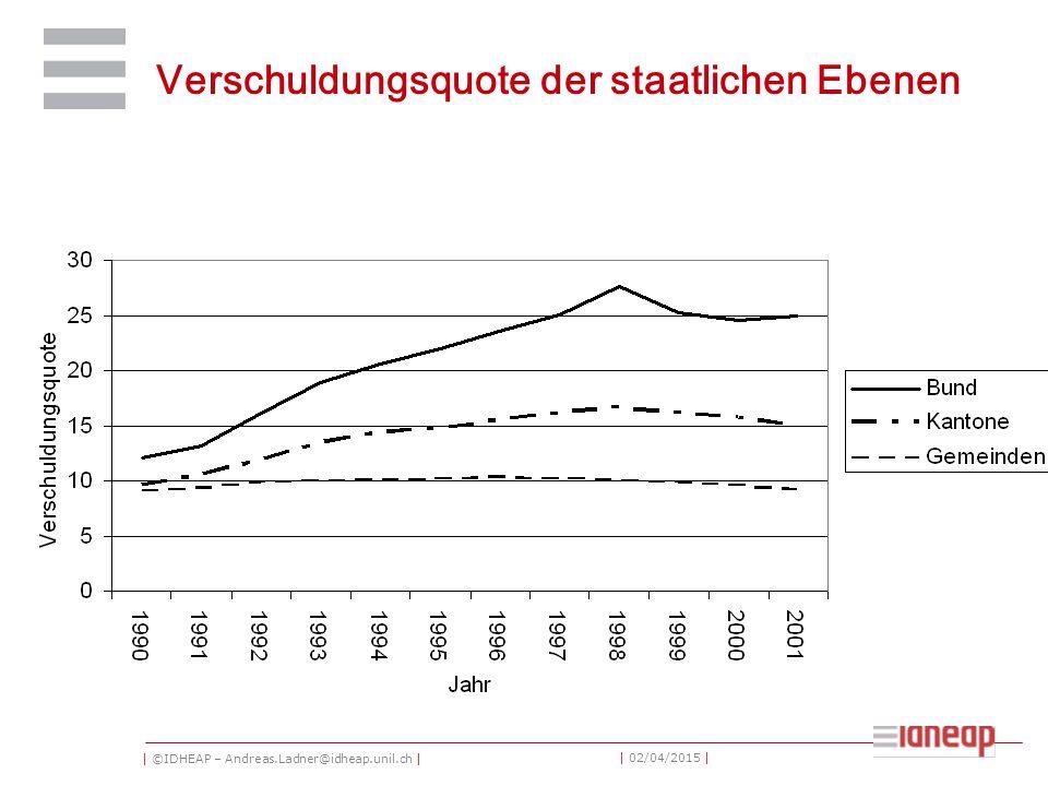 | ©IDHEAP – Andreas.Ladner@idheap.unil.ch | | 02/04/2015 | Verschuldungsquote der staatlichen Ebenen