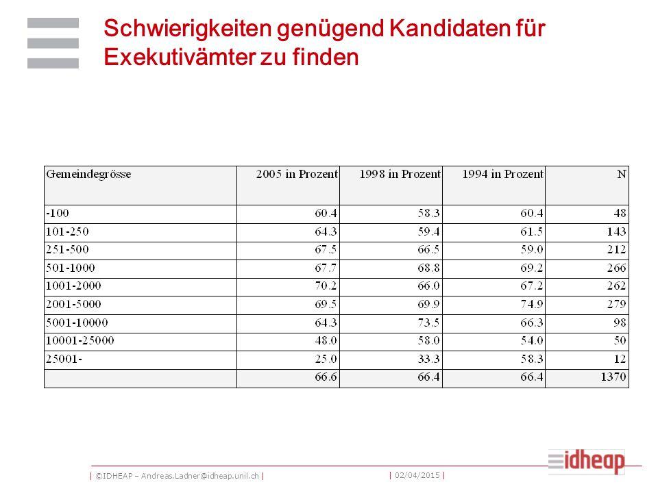 | ©IDHEAP – Andreas.Ladner@idheap.unil.ch | | 02/04/2015 | Schwierigkeiten genügend Kandidaten für Exekutivämter zu finden