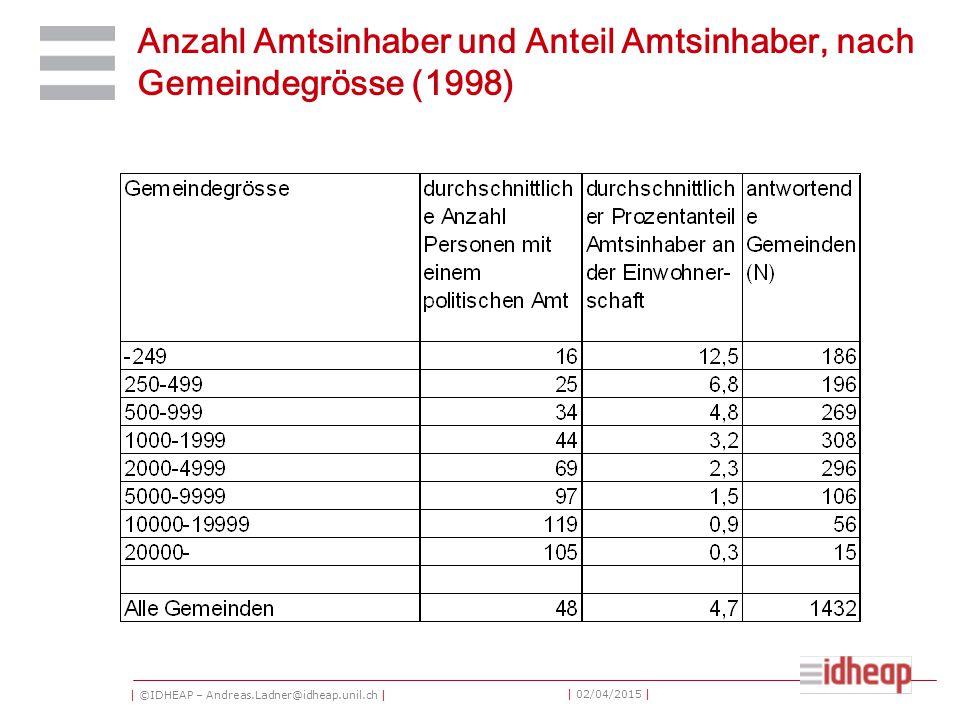 | ©IDHEAP – Andreas.Ladner@idheap.unil.ch | | 02/04/2015 | Anzahl Amtsinhaber und Anteil Amtsinhaber, nach Gemeindegrösse (1998)
