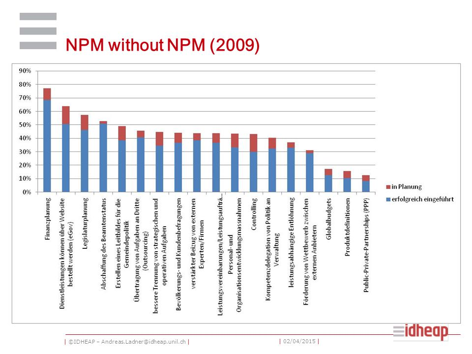 | ©IDHEAP – Andreas.Ladner@idheap.unil.ch | | 02/04/2015 | NPM without NPM (2009)