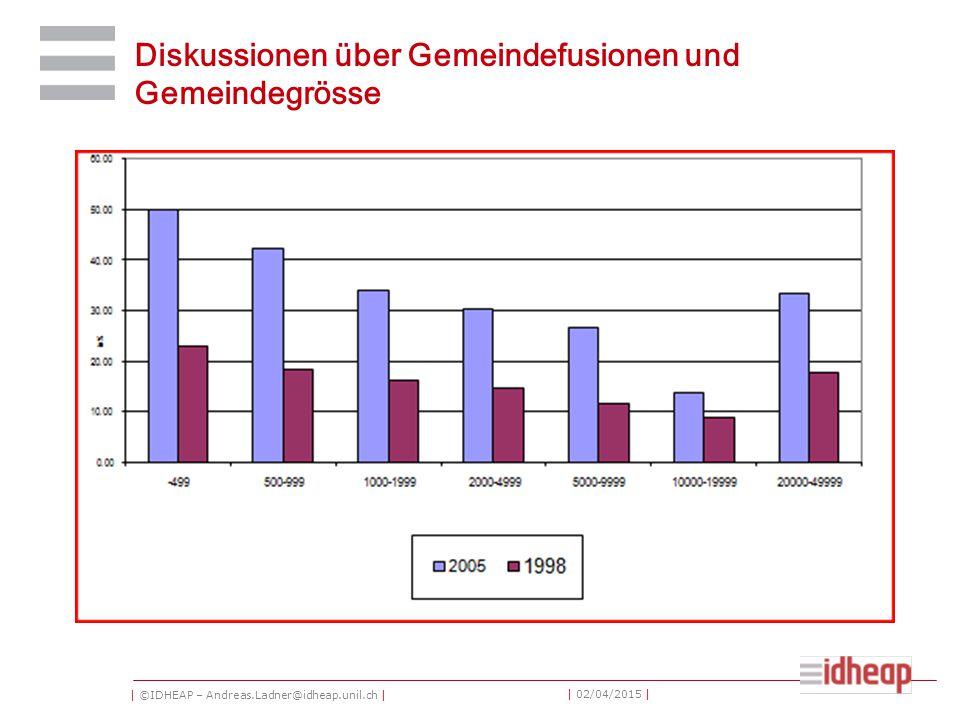 | ©IDHEAP – Andreas.Ladner@idheap.unil.ch | | 02/04/2015 | Diskussionen über Gemeindefusionen und Gemeindegrösse